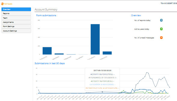 management dashboard for mobile report submissions.